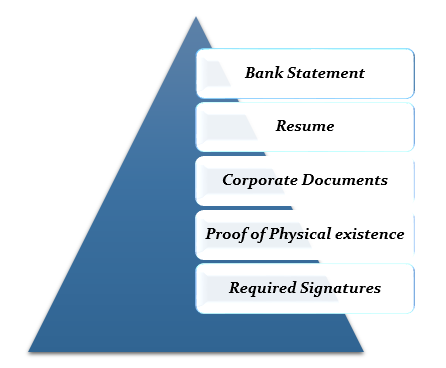 Documents Required for opening Freezone Account