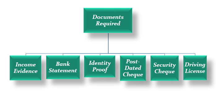 Documents Required for acquiring Vehicle Finance in UAE