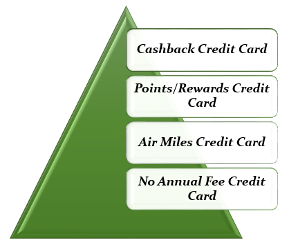 list of Credit Cards