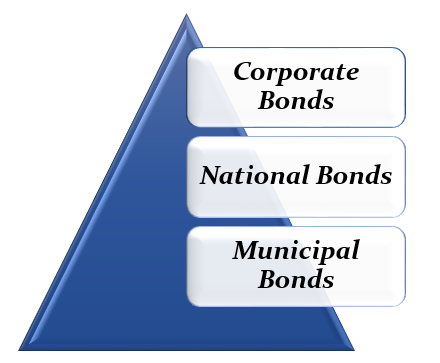 types of bonds available in UAE