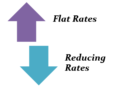 types of interest rate offered by the banks in UAE