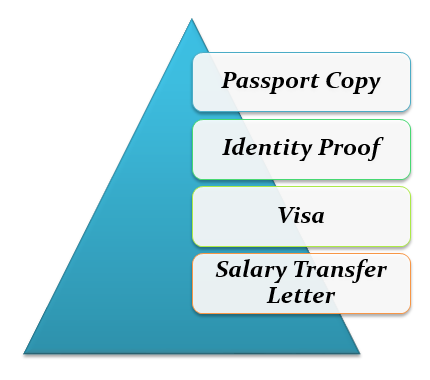 documents required to open a salary account in the UAE