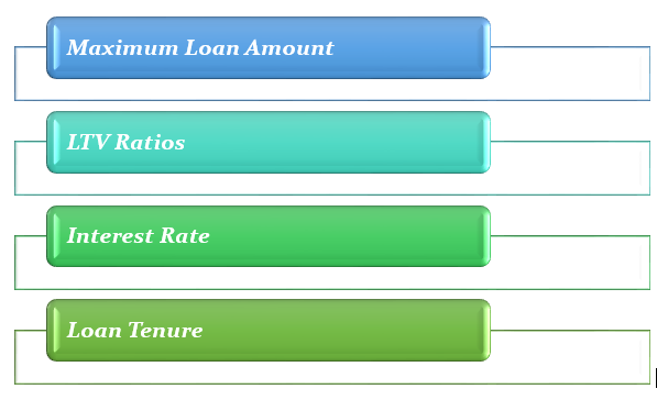 home loans for non-residents in UAE