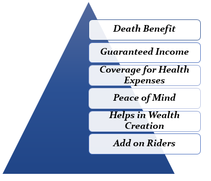 benefits of Life Insurance Policy in UAE