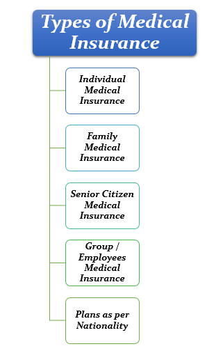types of Medical Insurance