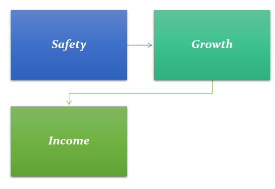objectives of Investment Plan