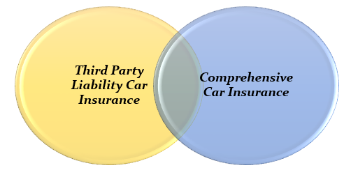 the types of Car Insurance