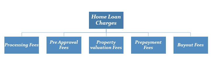 Home Loan Charges for Salaried Individuals