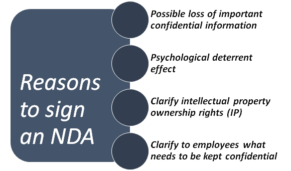 Reasons to Sign an NDA with Employees