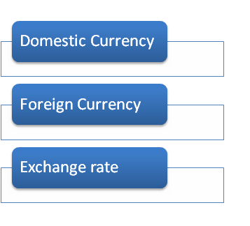 Components of Currency Peg