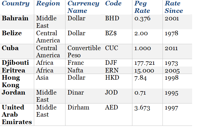 types of Currencies are Pegged