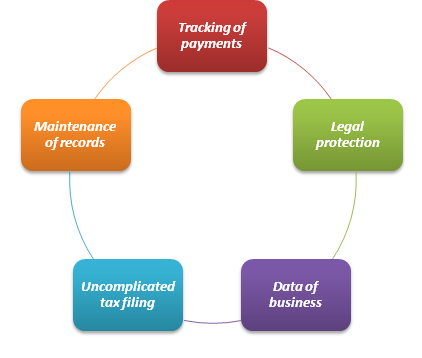 relevant functions of an invoice
