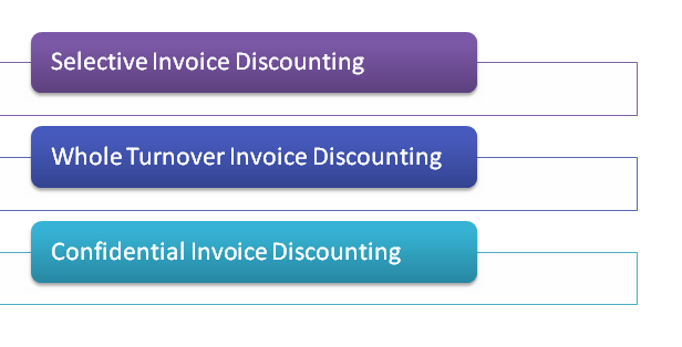 types of invoice discounting