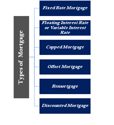 Mortgages Available in the United Arab Emirates