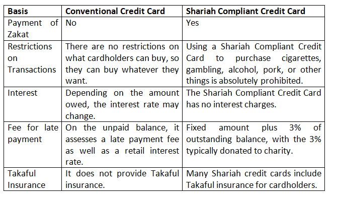 differences between a Shariah Compliant Credit Card and a Conventional Credit Card