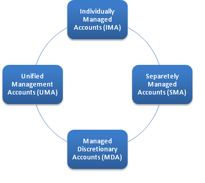 Types of Managed Accounts