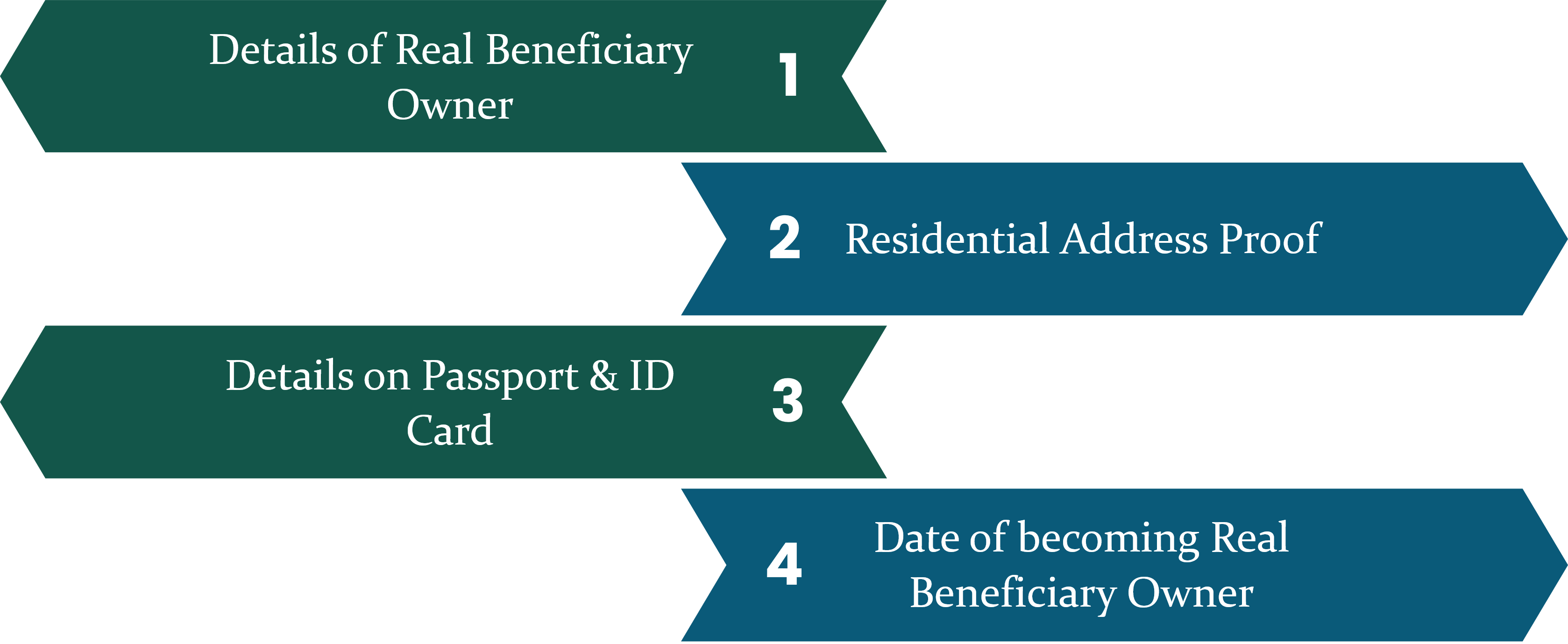 Requirements for Real Beneficiary